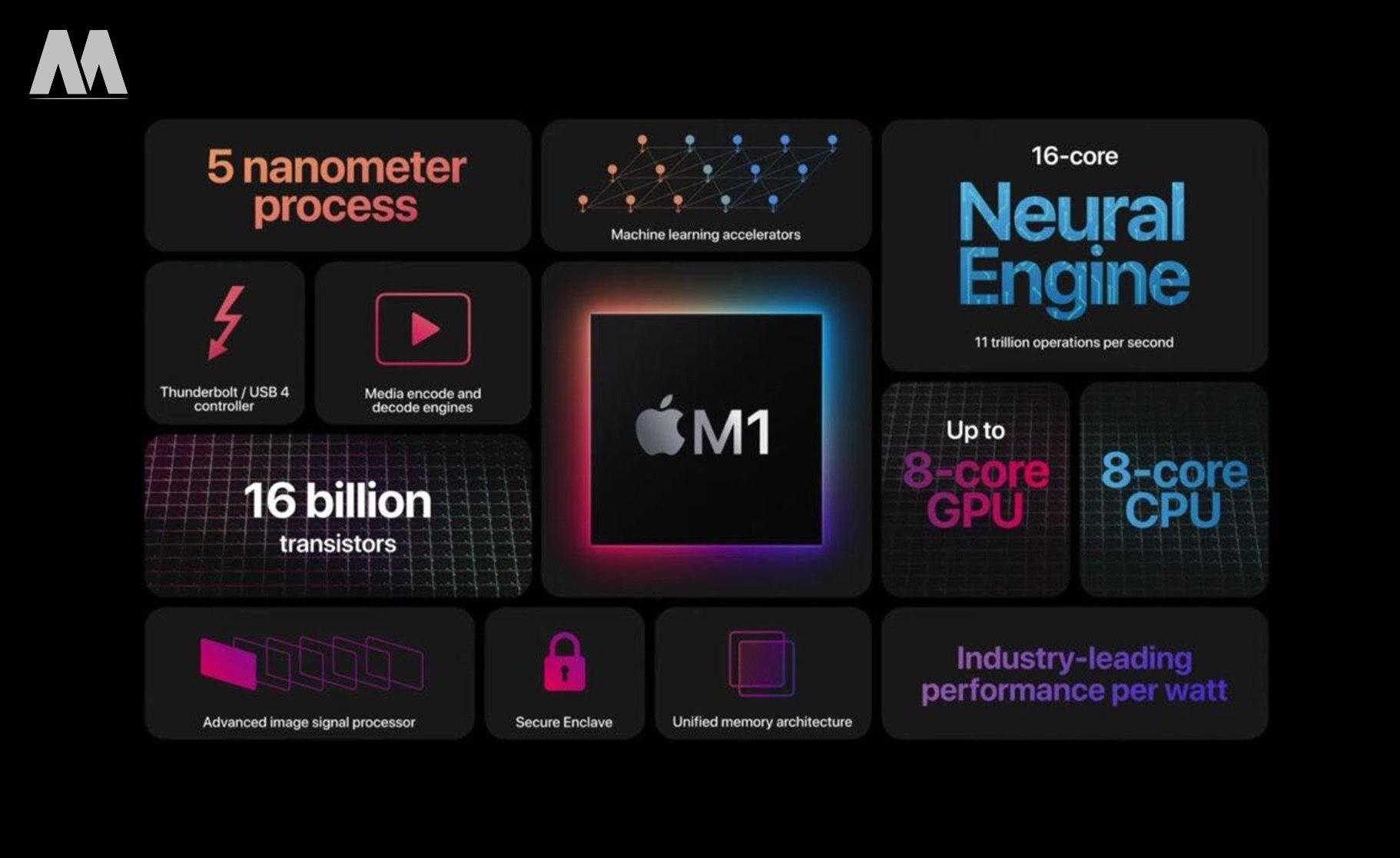 Chip M1 trên chiếc MacBook Pro M1 2020