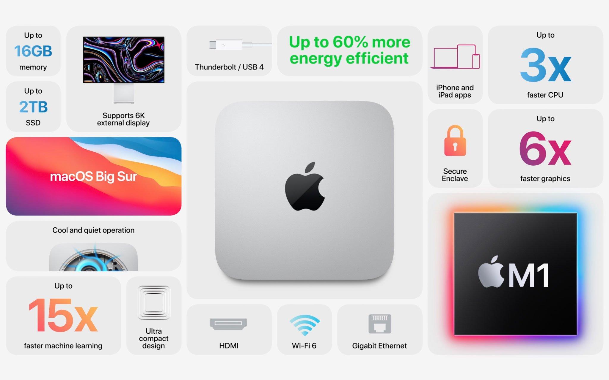 Hiệu năng vượt bậc của Mac Mini M1