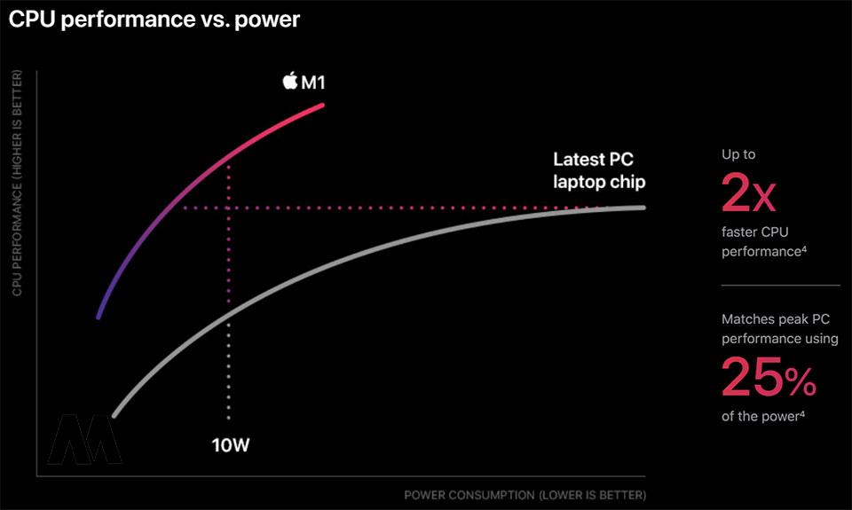 Hiệu năng vượt trội của MacBook Air M1 2020 tại MacMall
